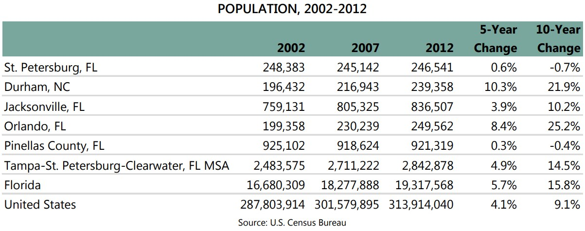 A deeper look into population components reveals that in Pinellas County,  the source of population loss stems from natural change: there have been ...