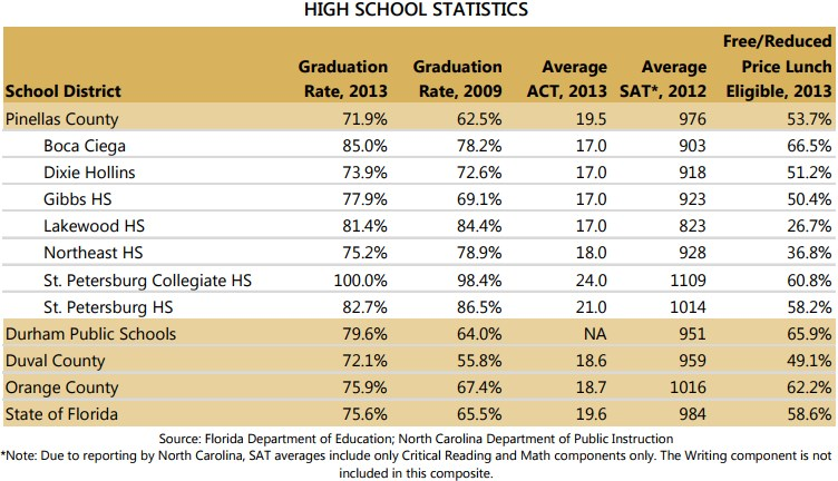 "These common measures of exposure to ""at-risk"" conditions do not seem in  line with public perception that Pinellas County Schools are an option of  ""last ..."