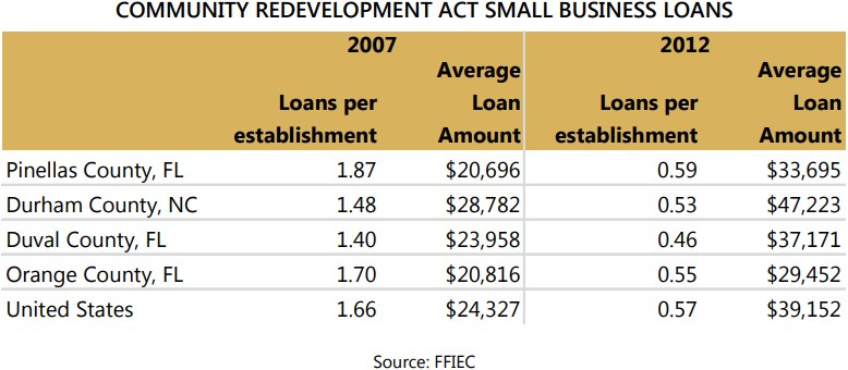 Data for Pinellas County in the following table (data not available at the  city level) shows that Pinellas has more loans per capita than the  comparison ...